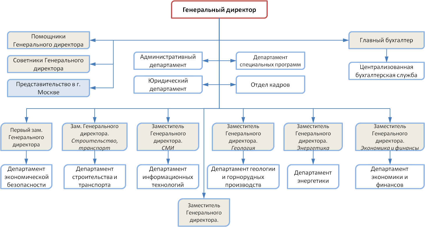 management structure of nestle bangladesh limited Management structure of nestle bangladesh limited berger paints bangladesh limited: there are many kinds of managers in an organizationsome managers can be differentiated from others of their level in the organization.